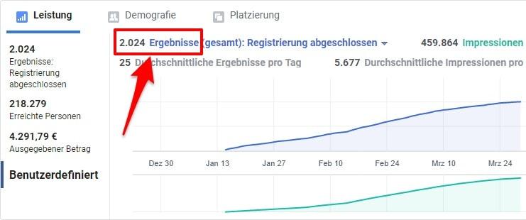 Facebook Werbe-Statistik - Graph mit Anzahl der Ergebnisse und Impressionen